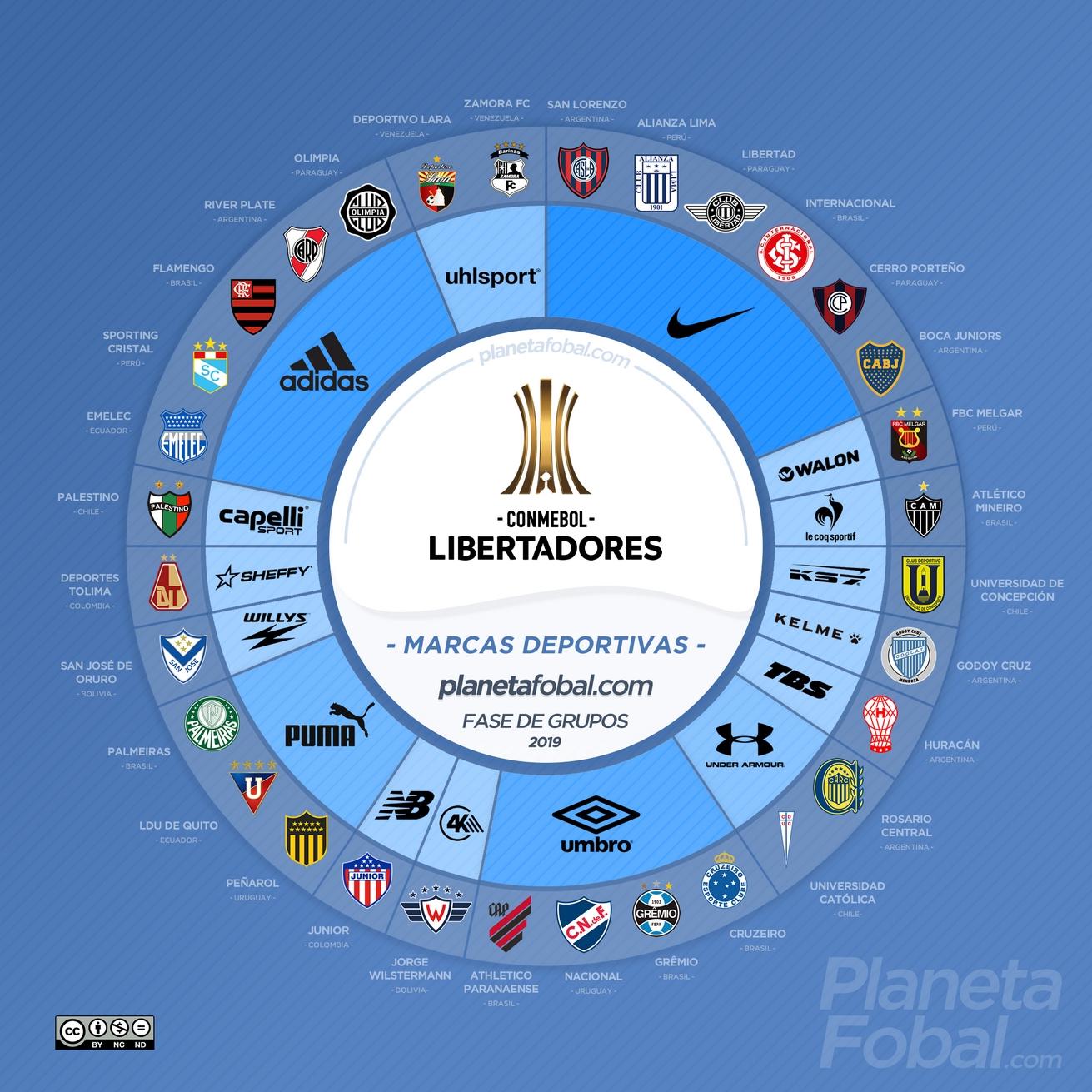 Las marcas deportivas de la Copa CONMEBOL Libertadores 2019