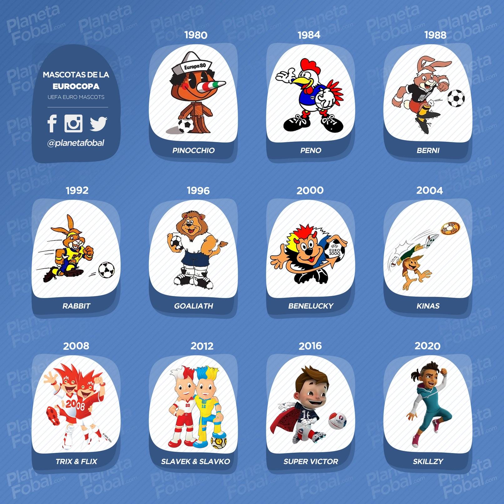 Todas las mascotas de la Eurocopa   @planetafobal