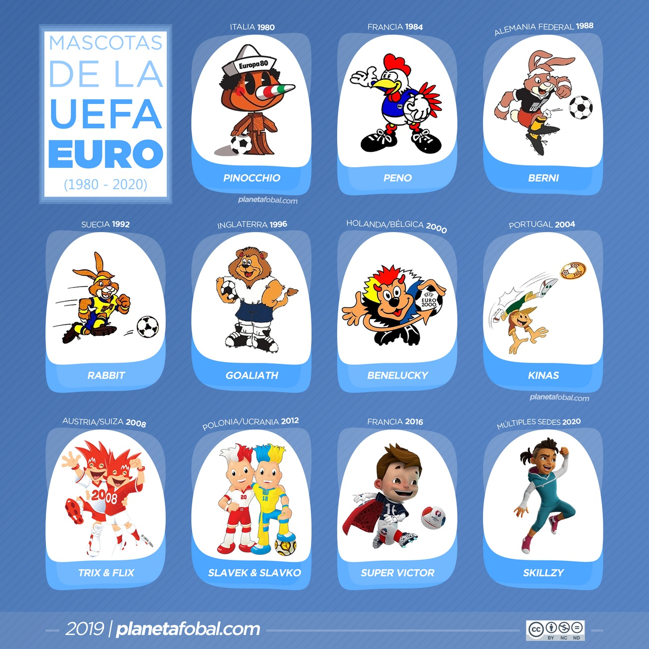 Todas las mascotas de la Eurocopa | @planetafobal