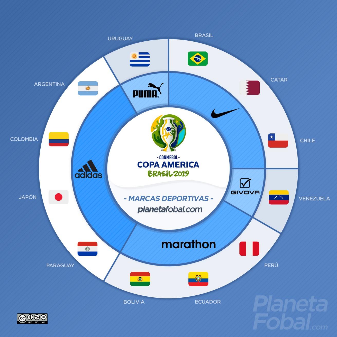 Las marcas deportivas de la Copa América 2019