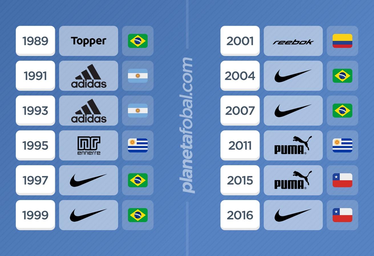 Los últimos 12 campeones y su sponsor técnico