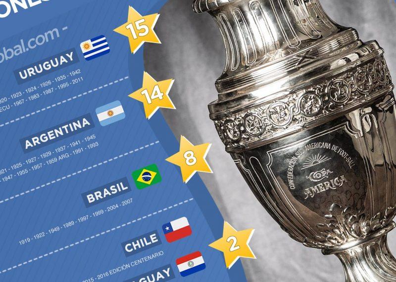 Campeones de la Copa América