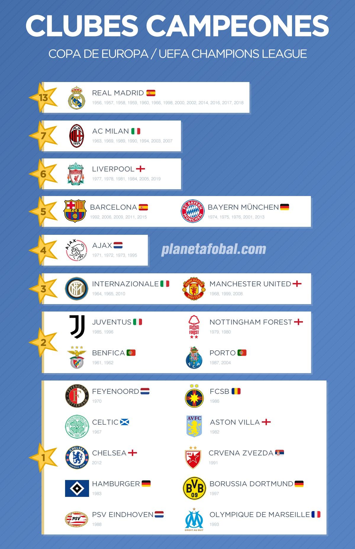 Los 22 clubes campeones