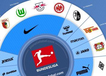 Marcas deportivas de la Bundesliga de Alemania 2019/2020 | @planetafobal
