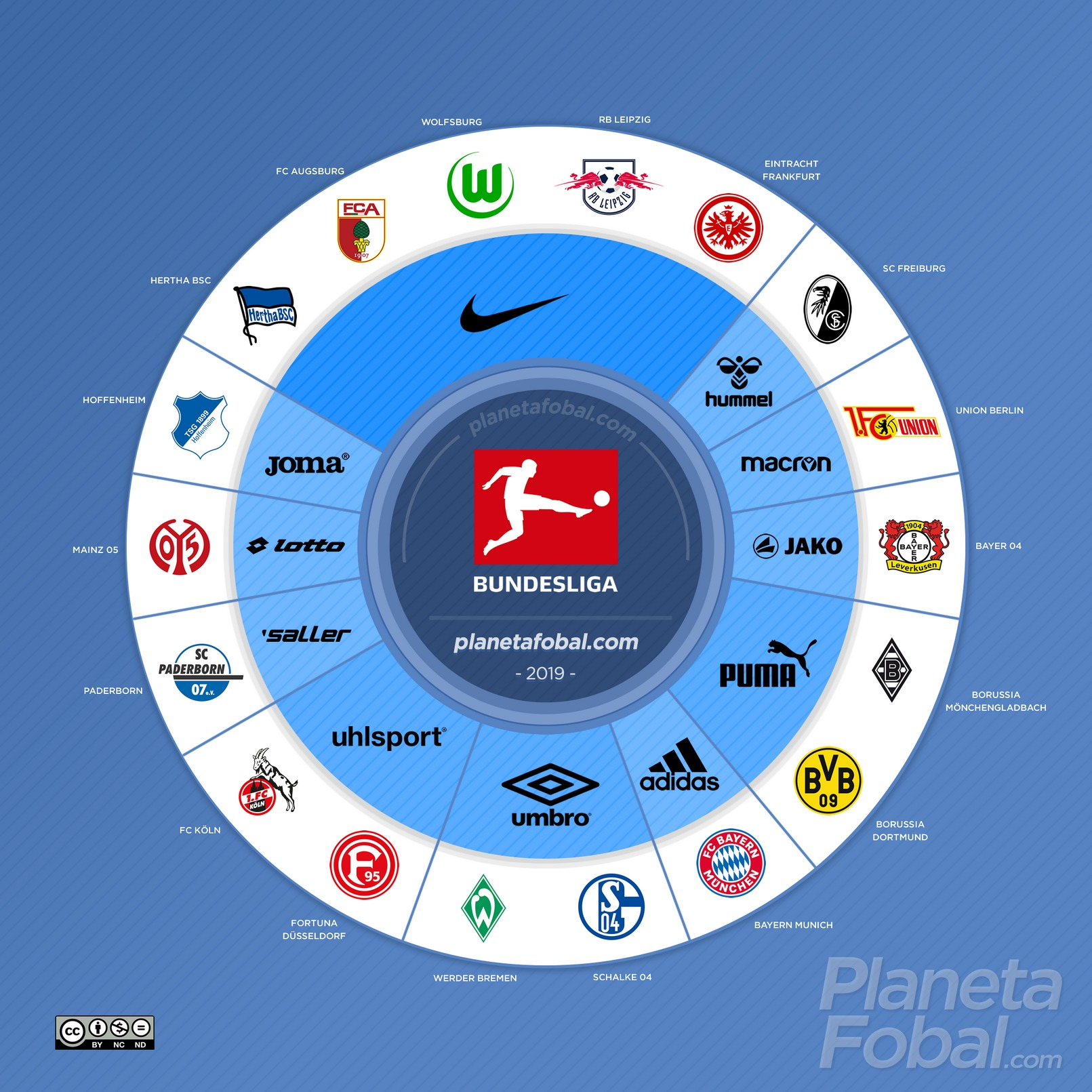 Marcas deportivas de la Bundesliga 2019/2020 | @planetafobal