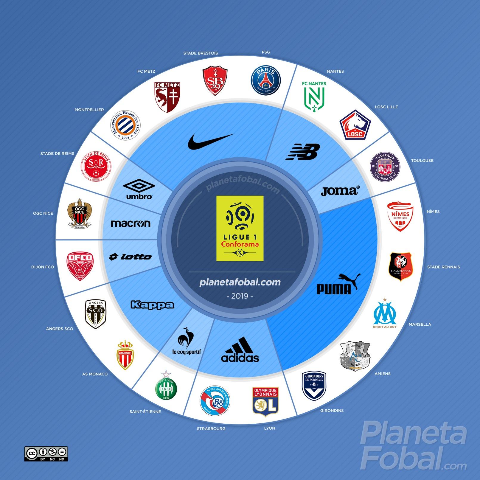 Marcas deportivas de la Ligue 1 2019/2020 | @planetafobal