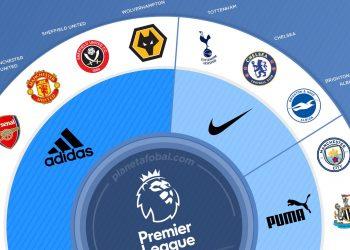 Marcas deportivas de la Premier League 2019/2020 | @planetafobal