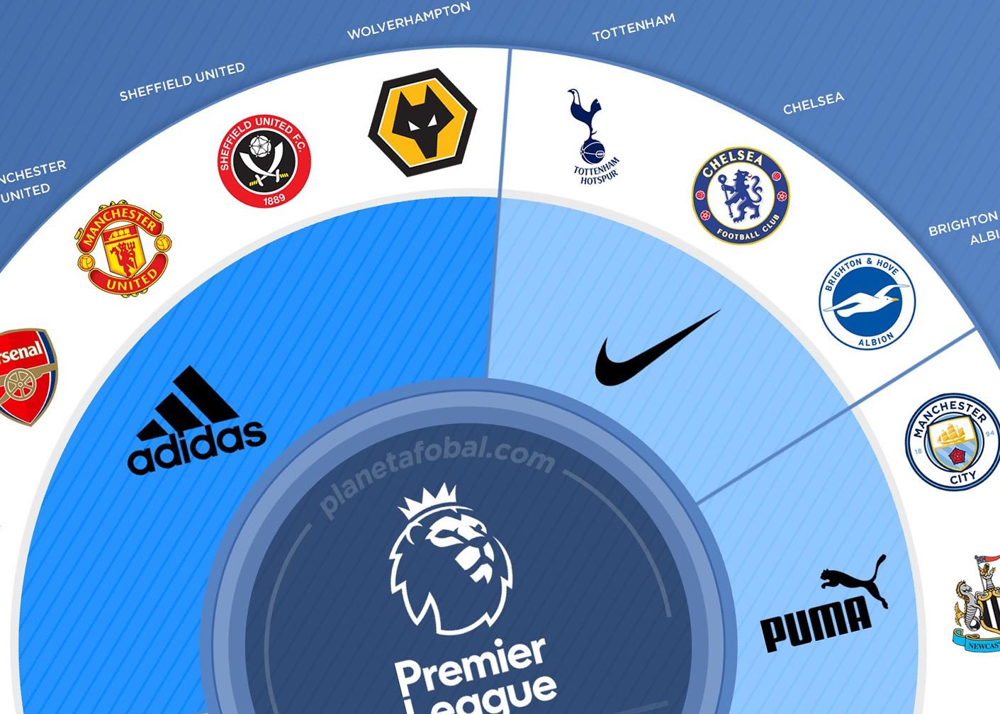 molécula Alexander Graham Bell Contar  Marcas deportivas de la Premier League 2019/2020 | Infografías