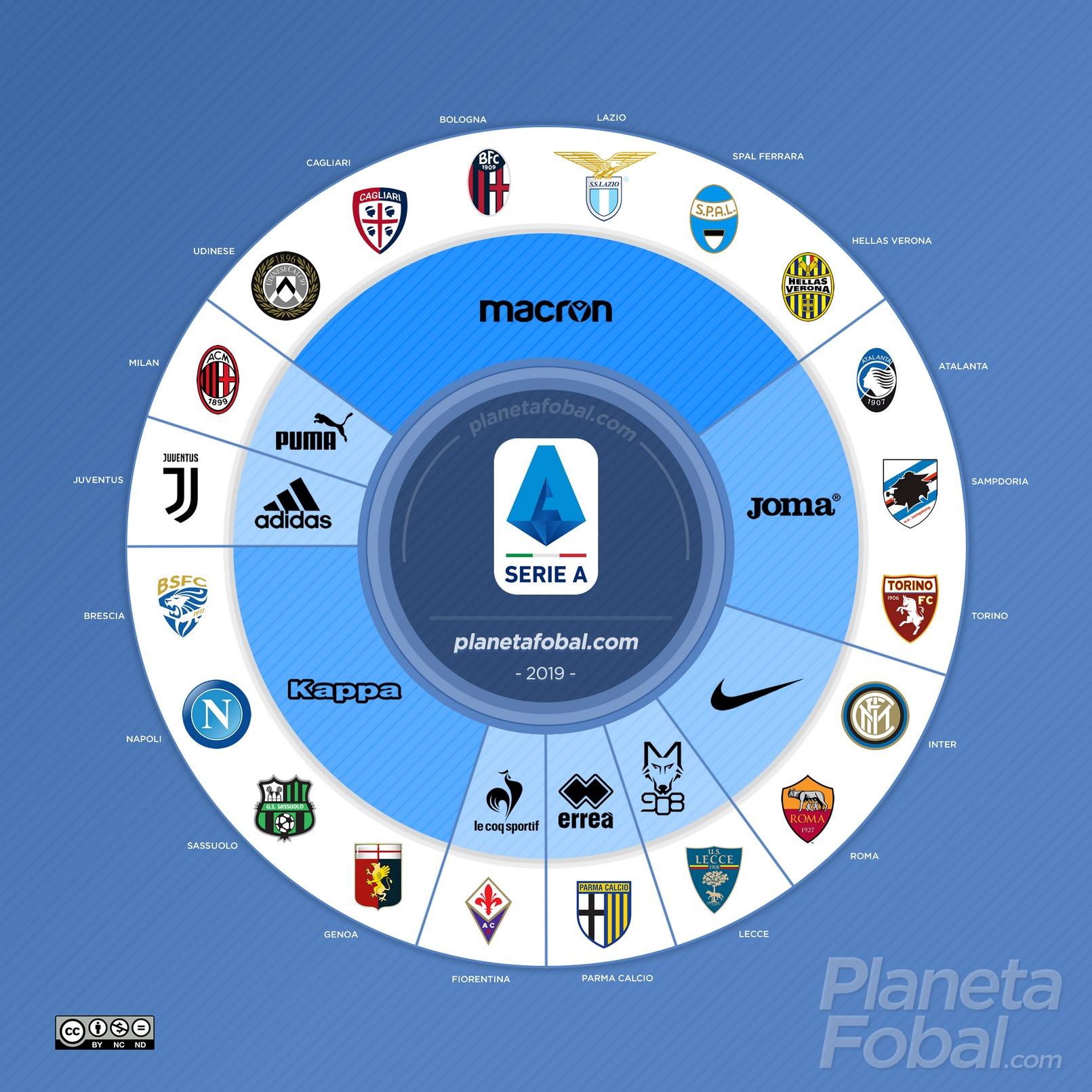 Marcas deportivas de la Serie A de Italia 2019/2020 | @planetafobal