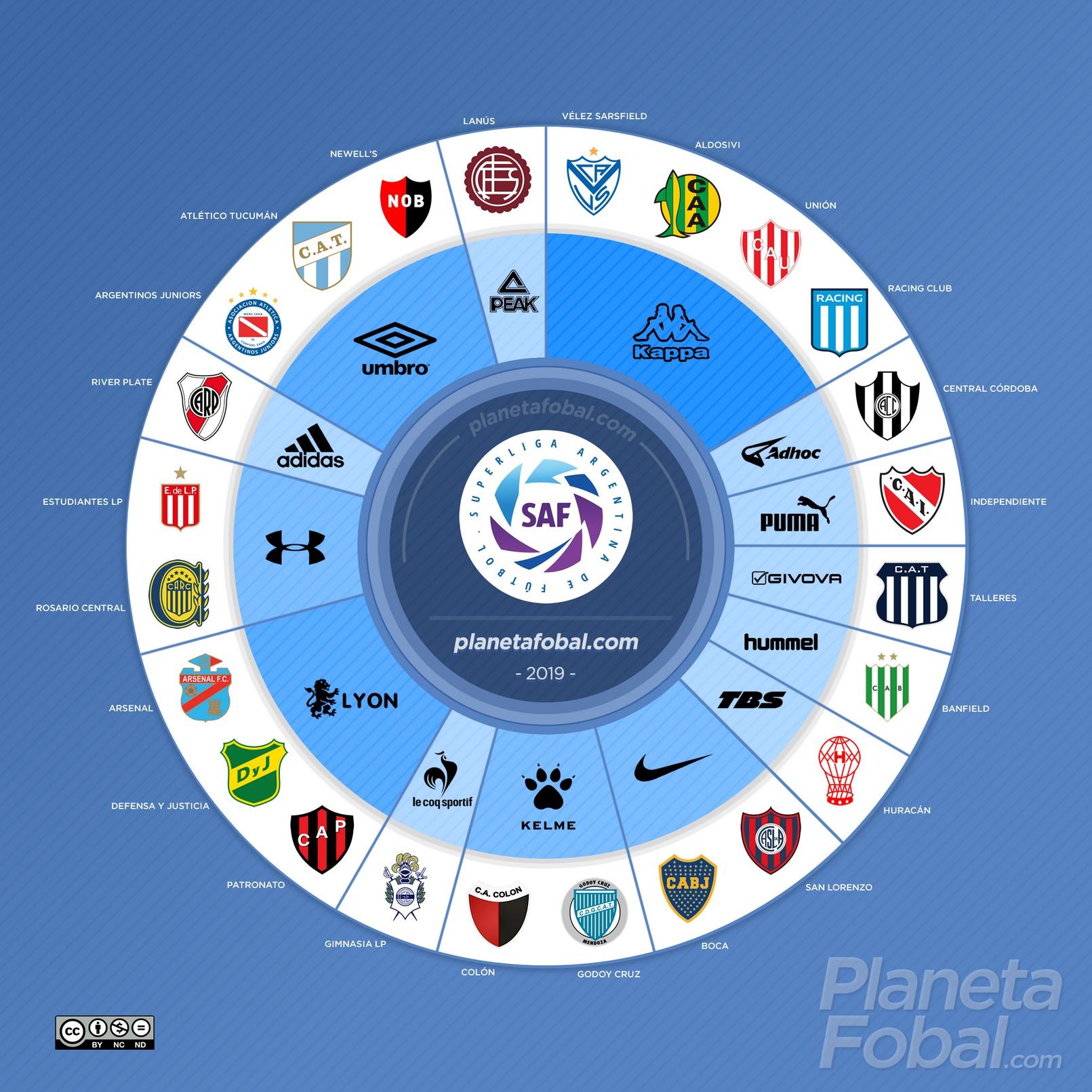 Marcas deportivas de la Superliga Argentina de Fútbol | @planetafobal