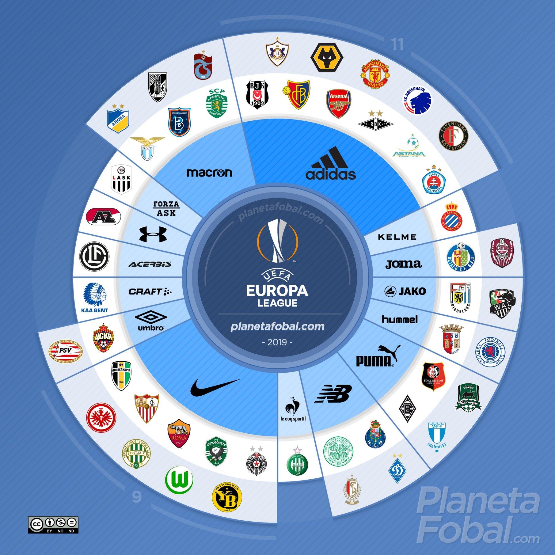 Marcas deportivas de la UEFA Europa League 2019/2020 | @planetafobal