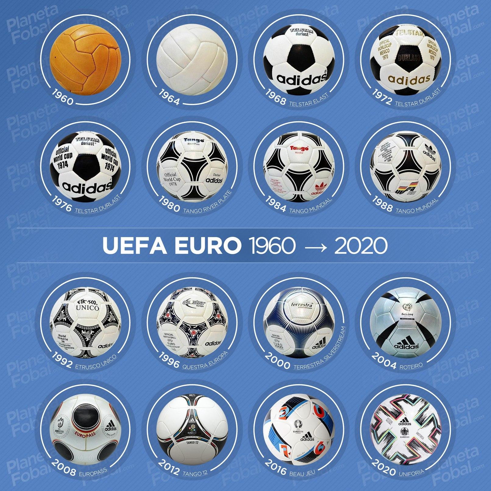 Todos los balones oficiales de la Eurocopa (1960-2020)