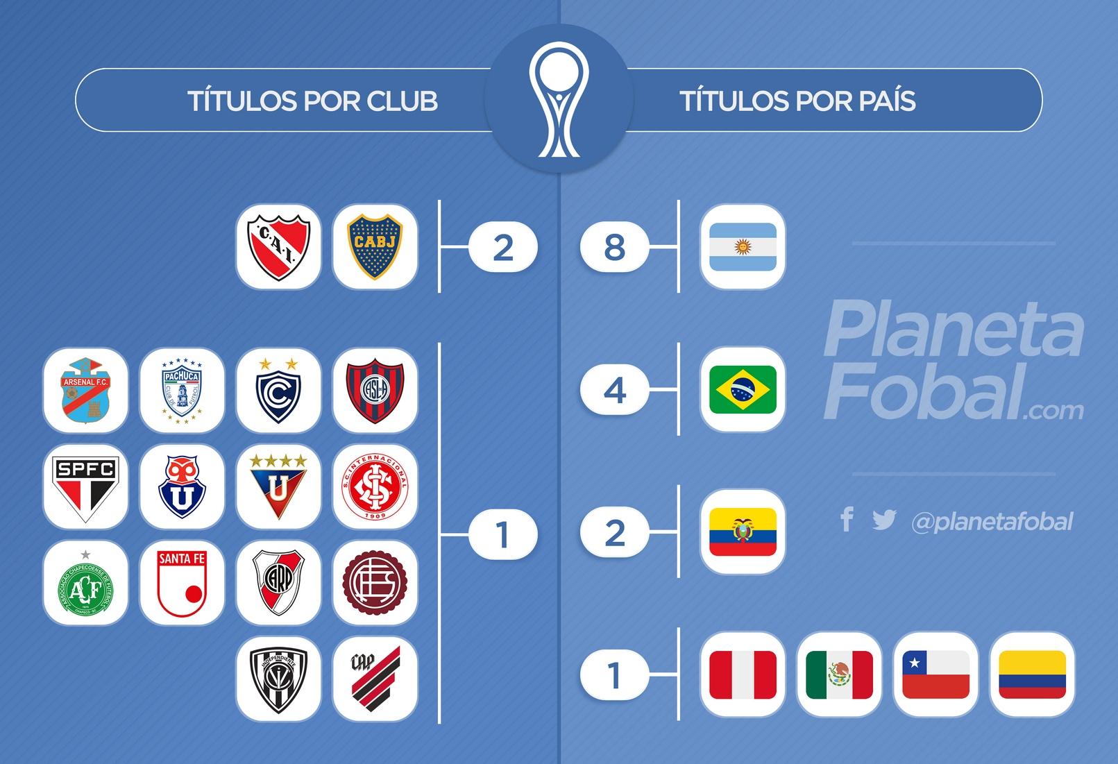 Cantidad de títulos por clubes y países en la Copa CONMEBOL Sudamericana | @planetafobal