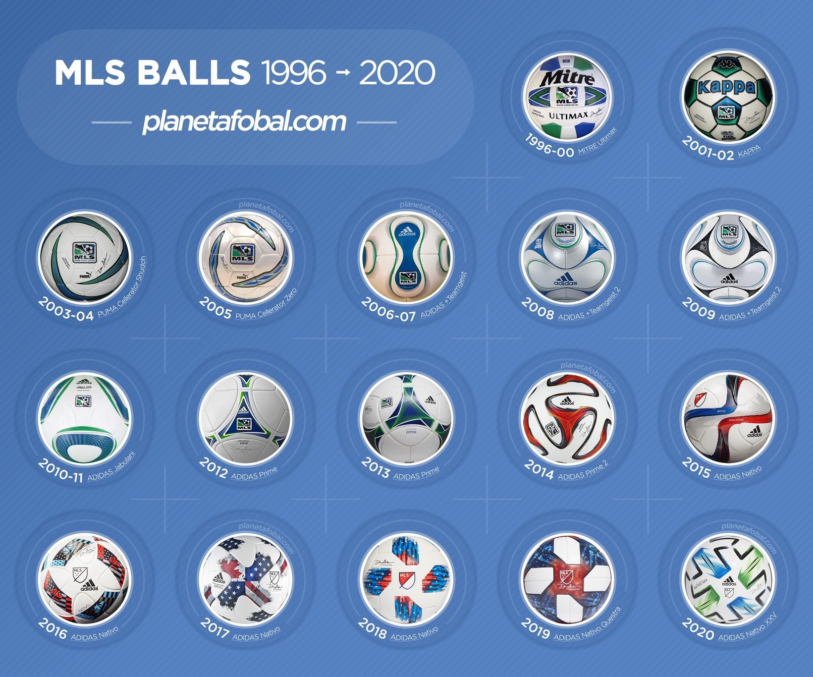 Balones oficiales de la MLS (1996-2020)