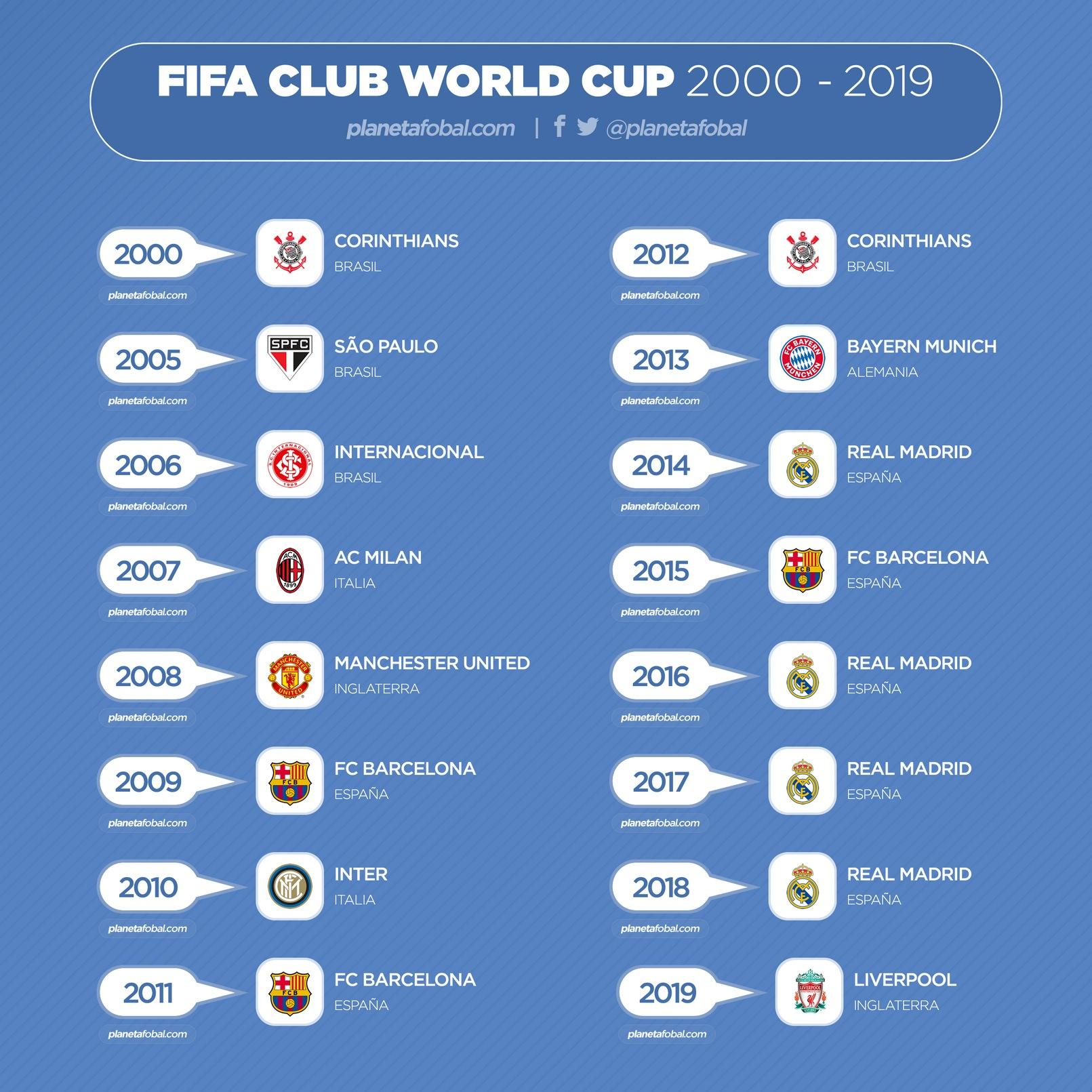 Todos los campeones del Mundial de Clubes