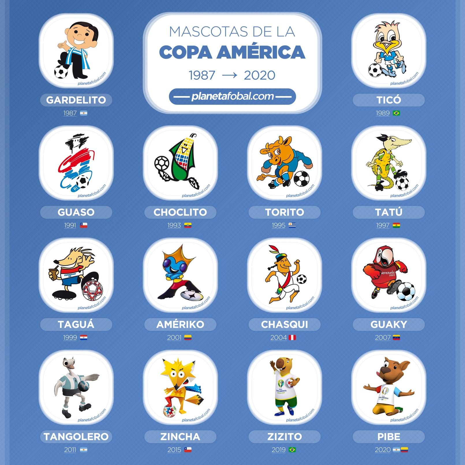 Todas las mascotas de la Copa América   @planetafobal