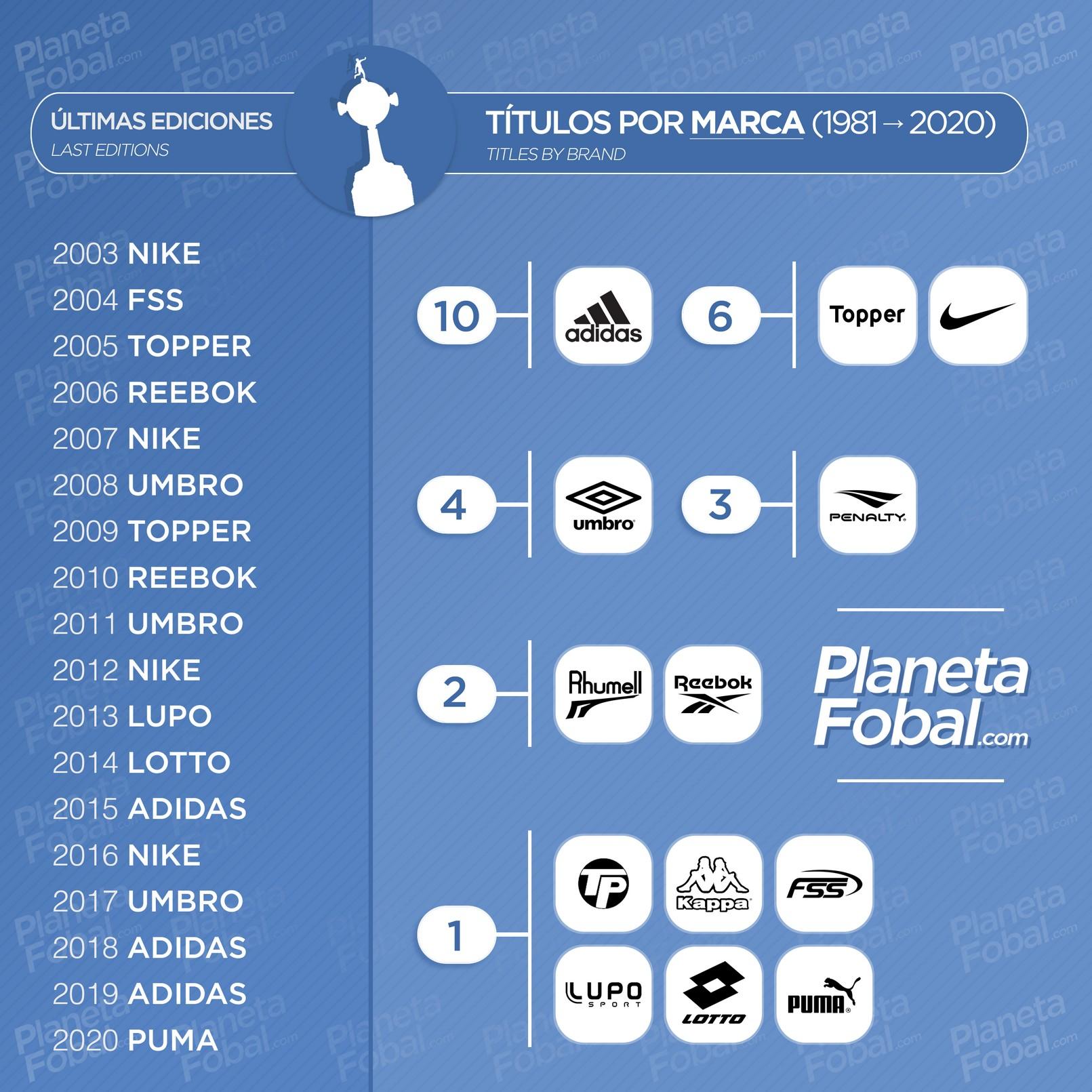 Títulos por marca deportiva