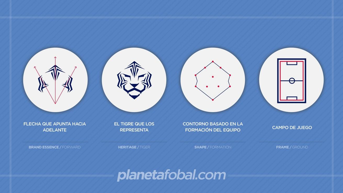 Los elementos que conforman el escudo | Imágenes KFA