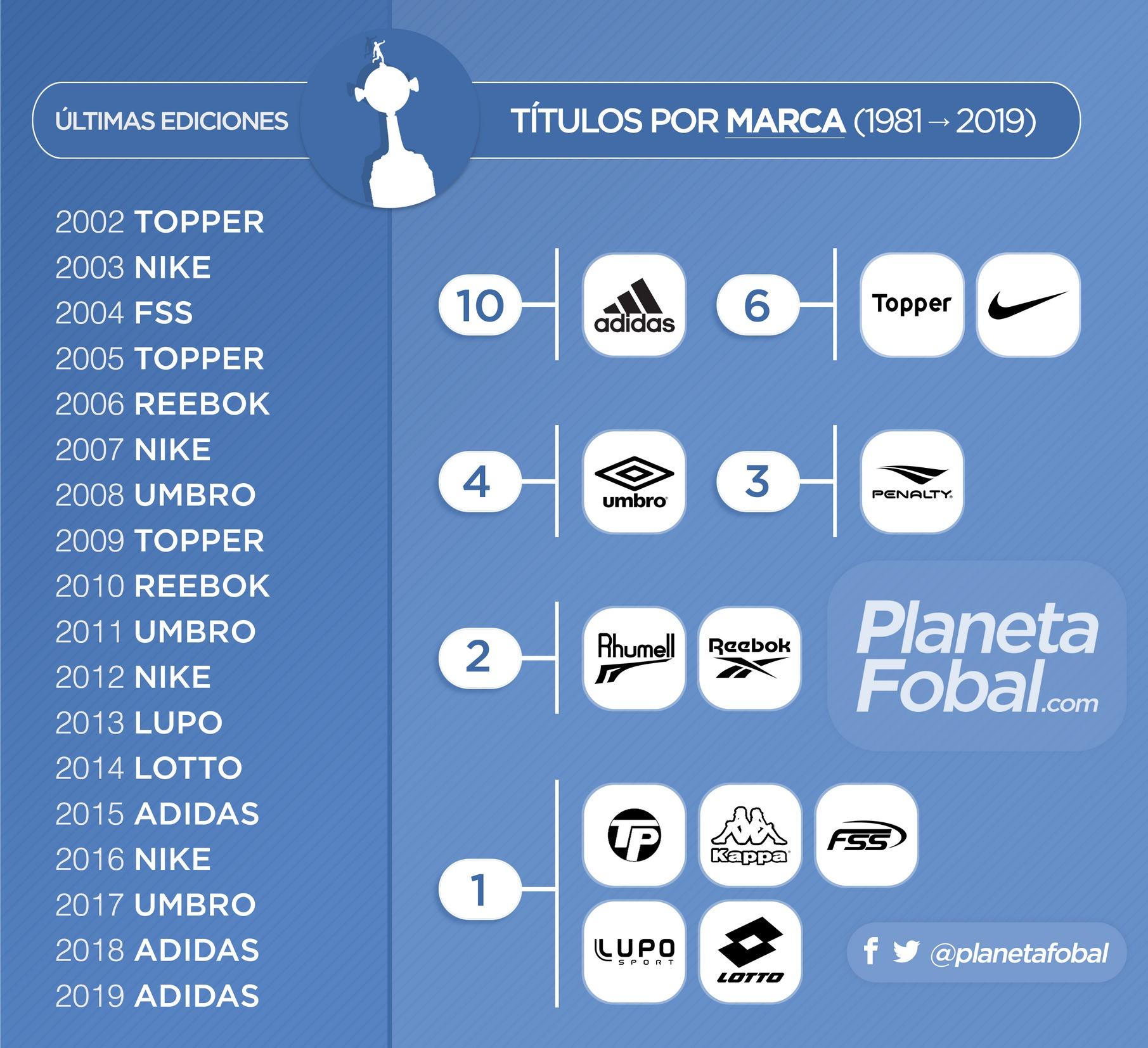 Títulos por marca en la Copa CONMEBOL Libertadores 1980/2019 | @planetafobal