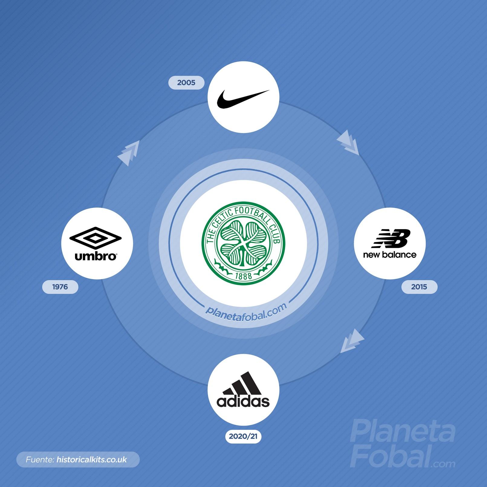 Las marcas que vistieron al Celtic desde 1976