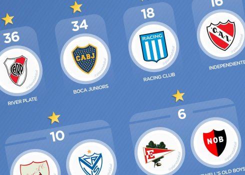 Campeones del fútbol argentino 1891-2020 (Primera División)