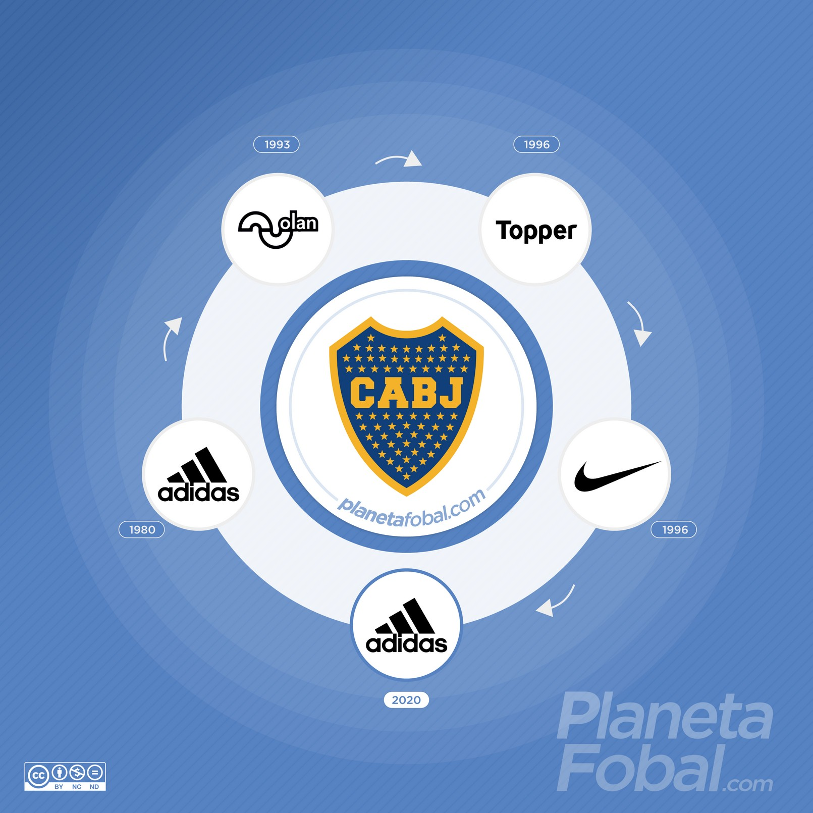 Marcas deportivas que vistieron a Boca Juniors de Argentina
