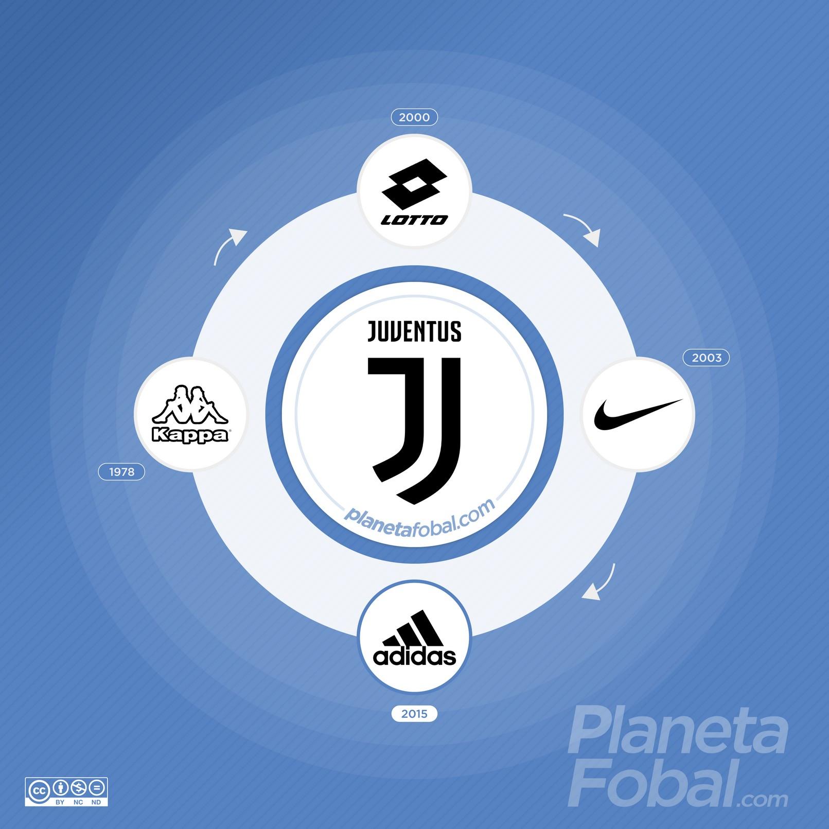 Marcas deportivas que vistieron a la Juventus de Italia