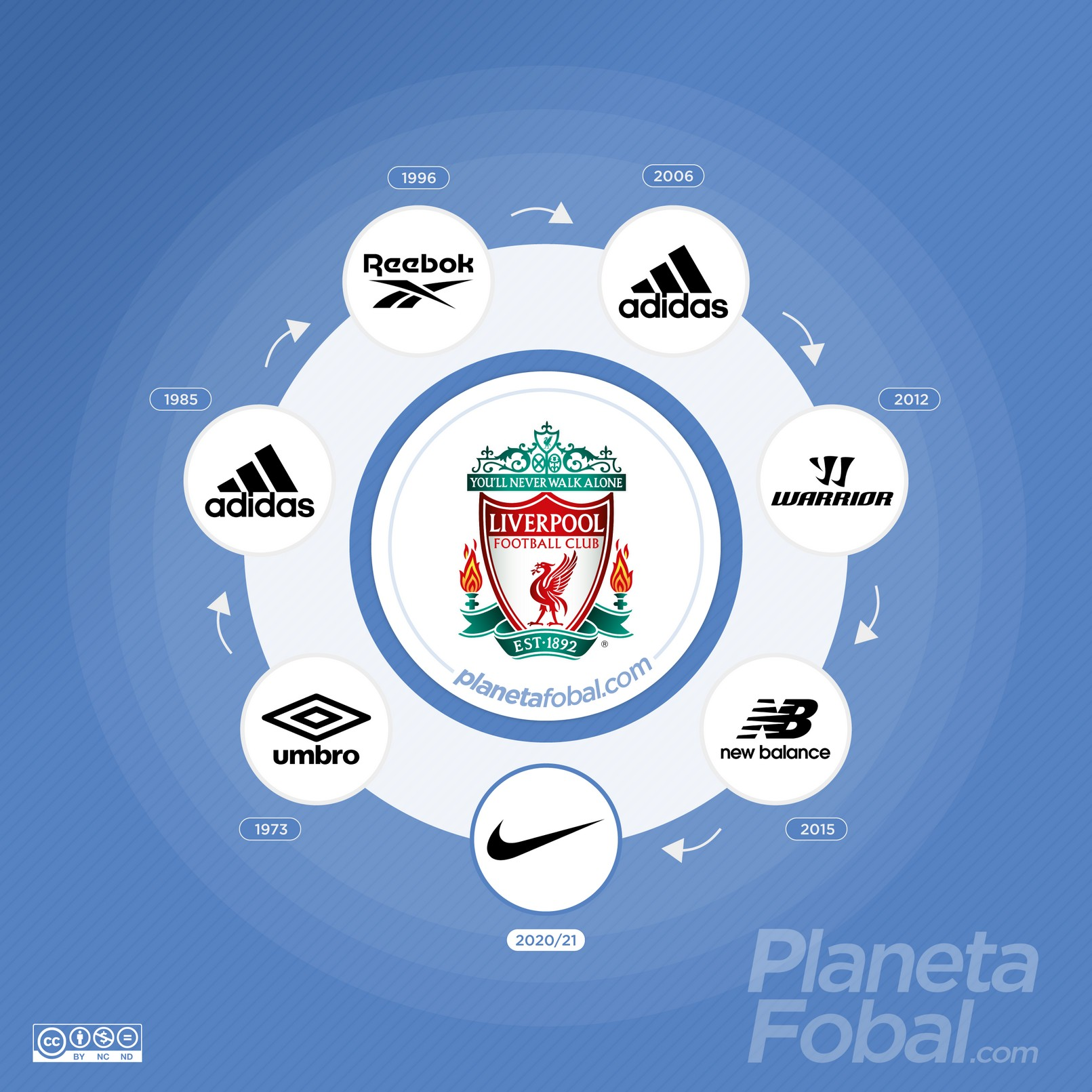 Marcas deportivas que vistieron al Liverpool de Inglaterra