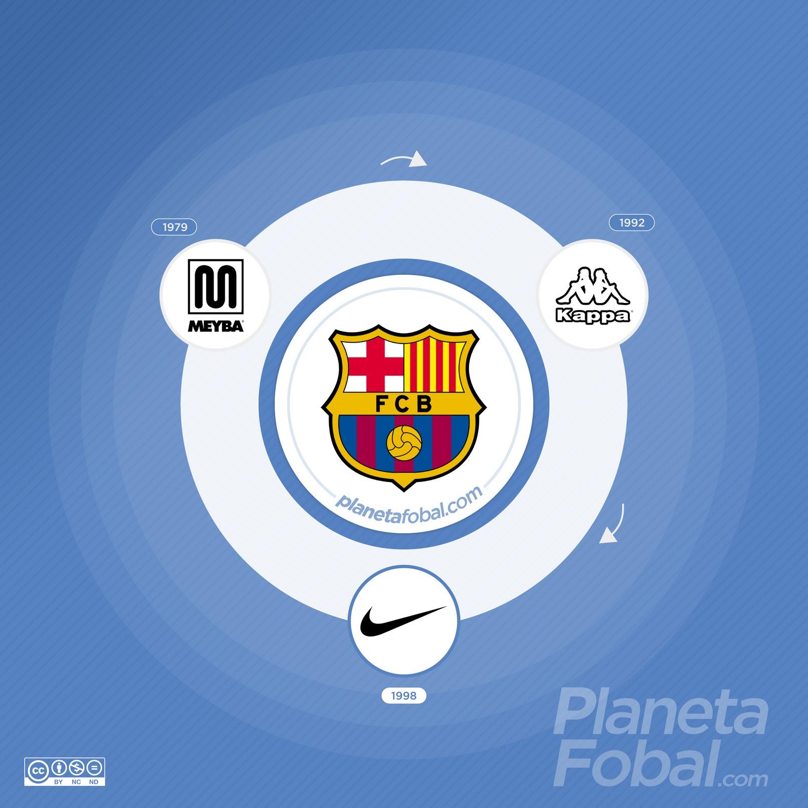 Marcas deportivas que vistieron al Barcelona de España