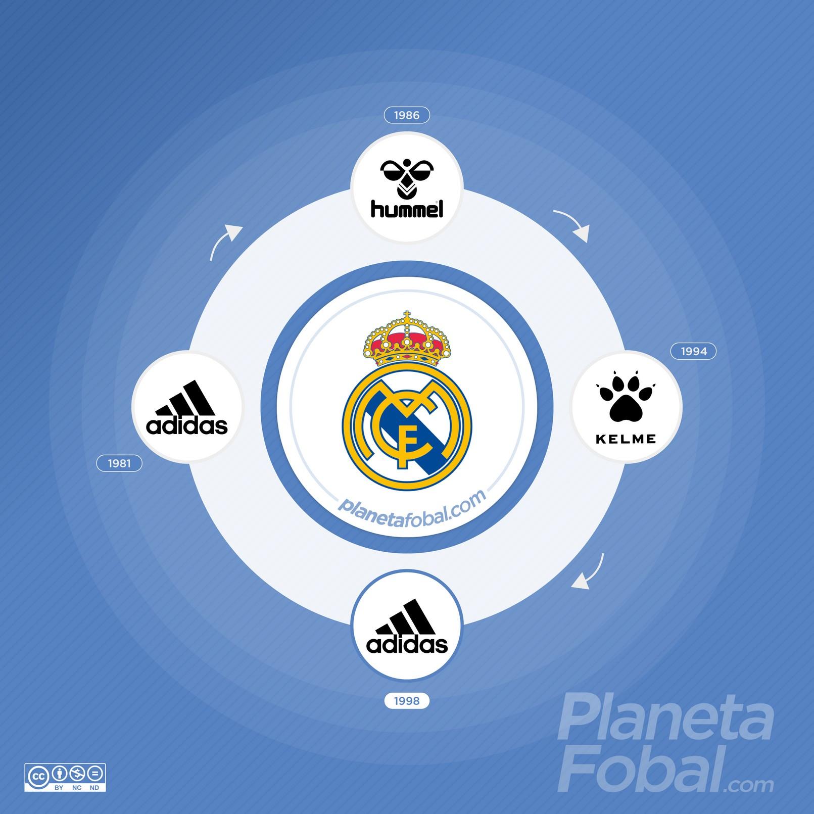 Marcas deportivas que vistieron al Real Madrid de España