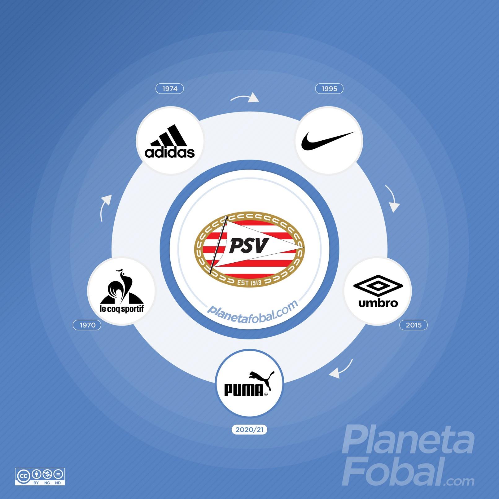 Marcas deportivas que vistieron al PSV Eindhoven de los Países Bajos