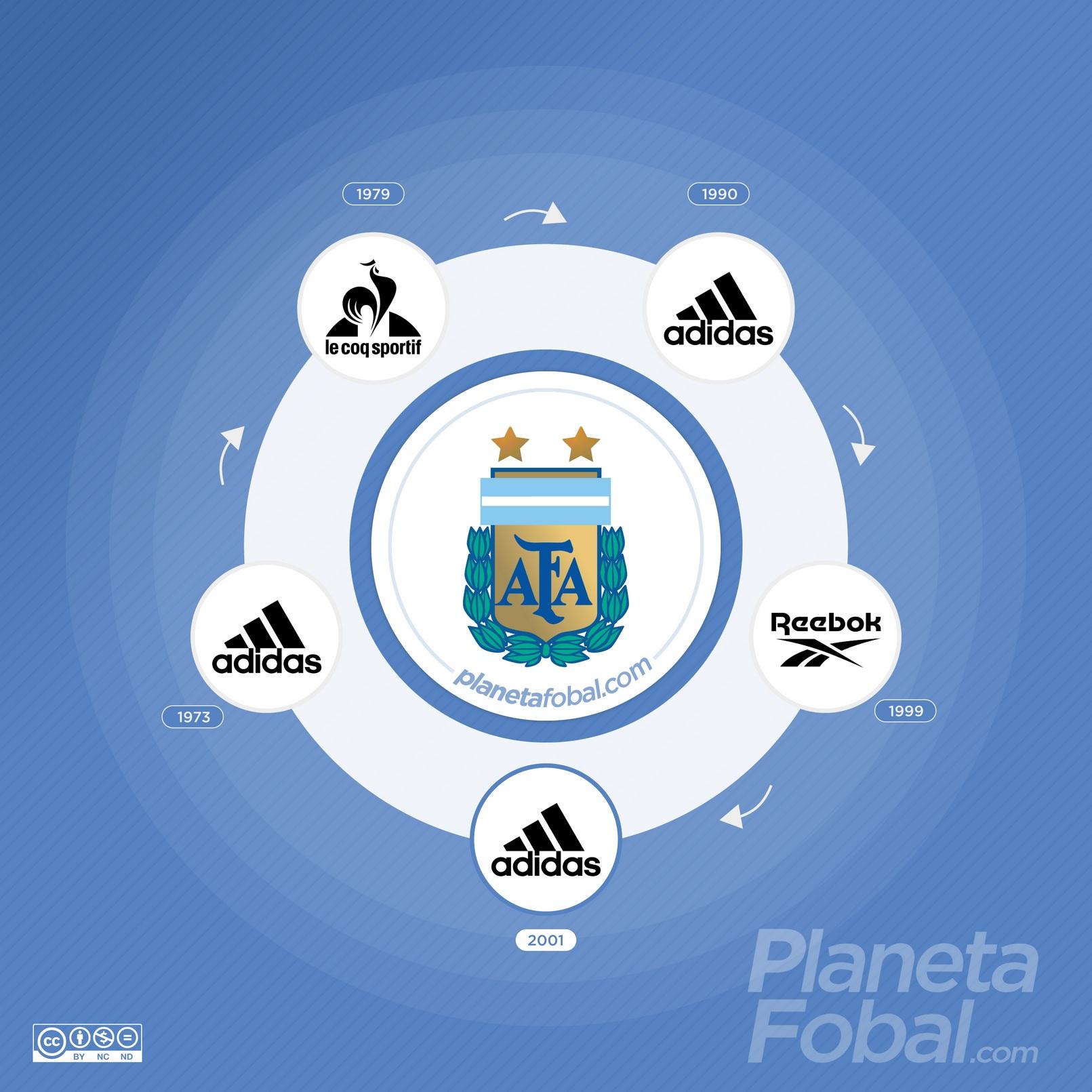 Marcas deportivas que vistieron a la selección Argentina
