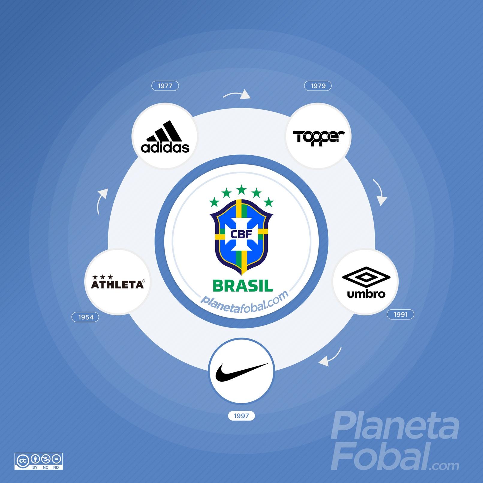 Marcas deportivas que vistieron a la selección de Brasil