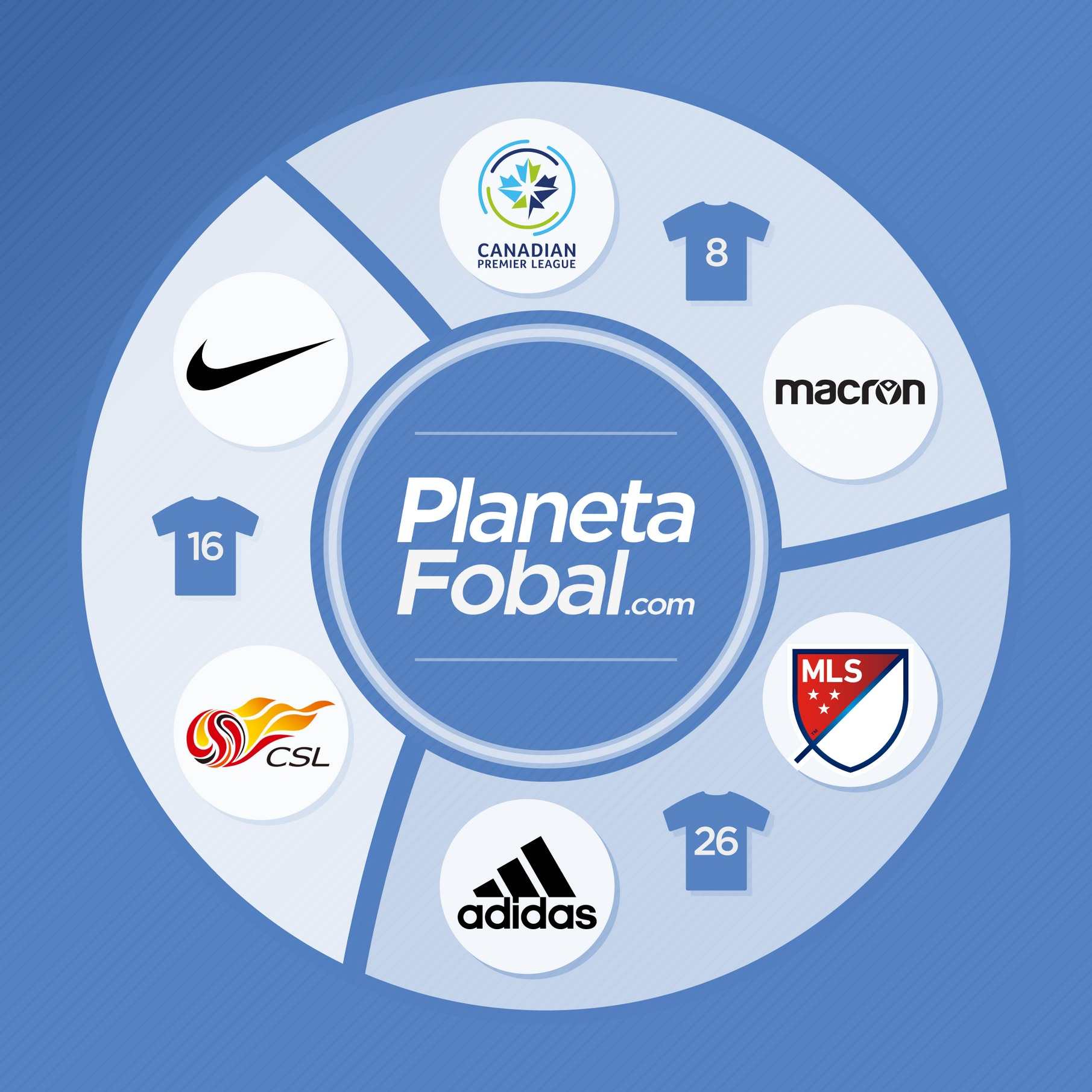 Nike en la Superliga China, Adidas en la MLS y Macron en la Canadian Premier League