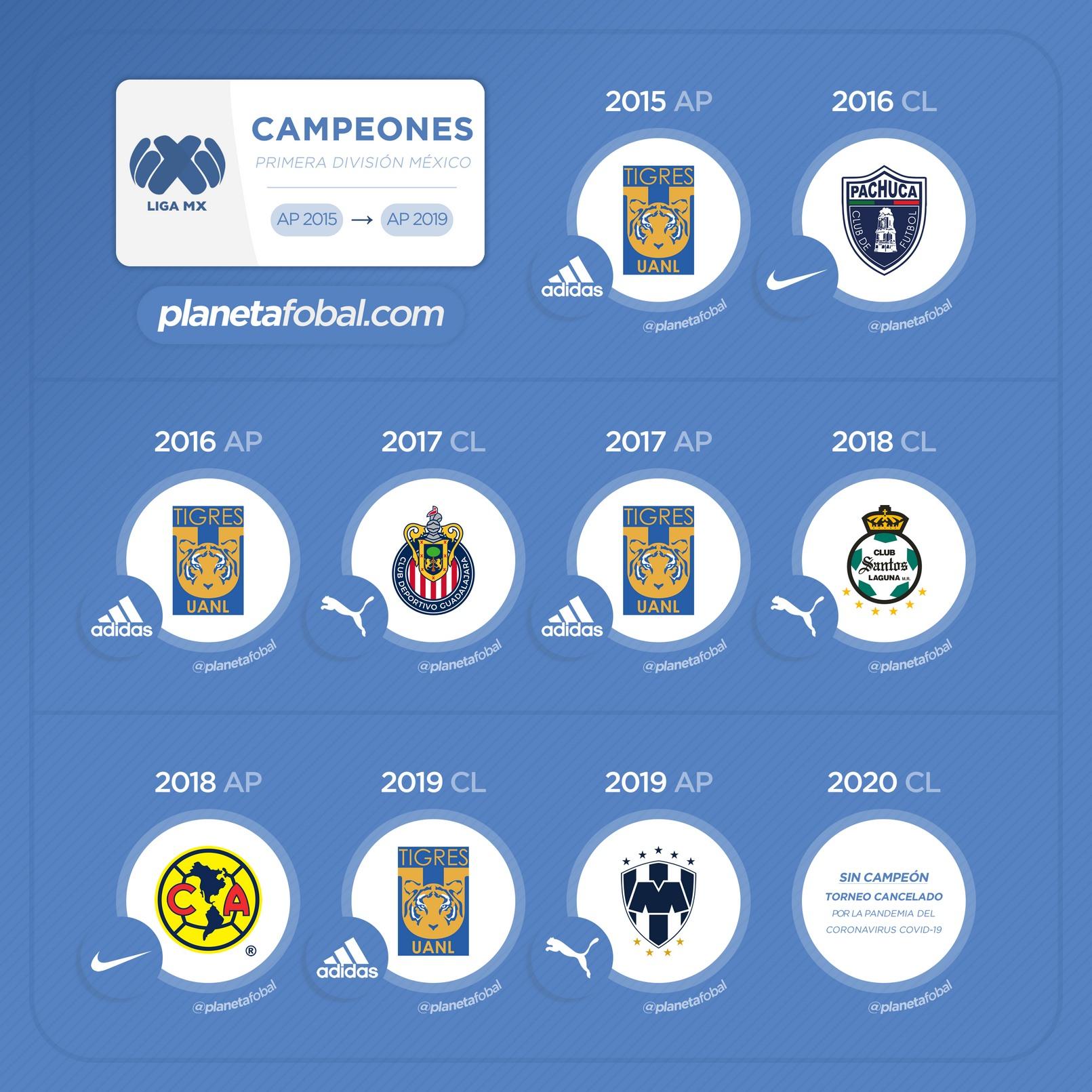 Los últimos campeones de la Liga MX (México)