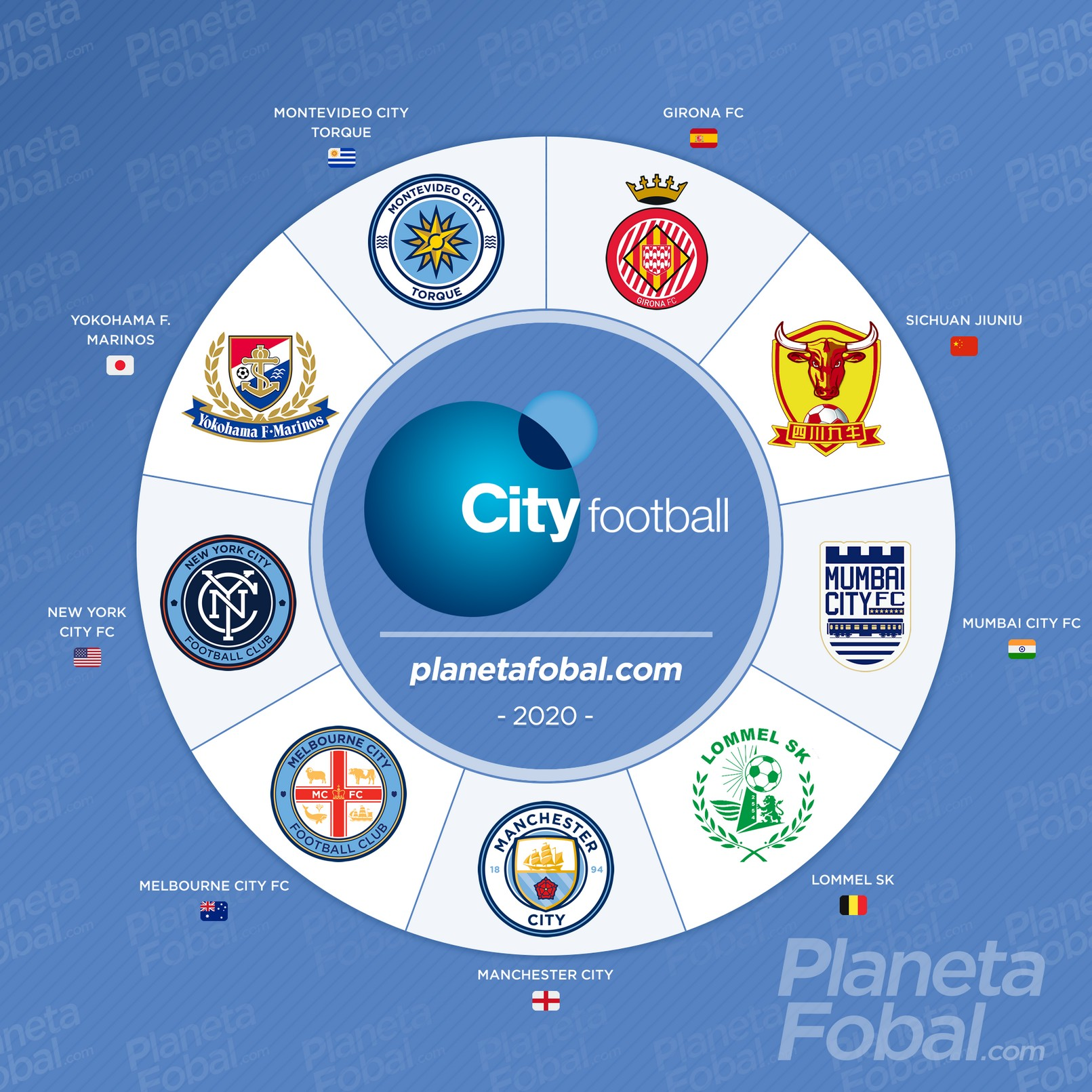 city-football-group-equipos-2013-2020-qw