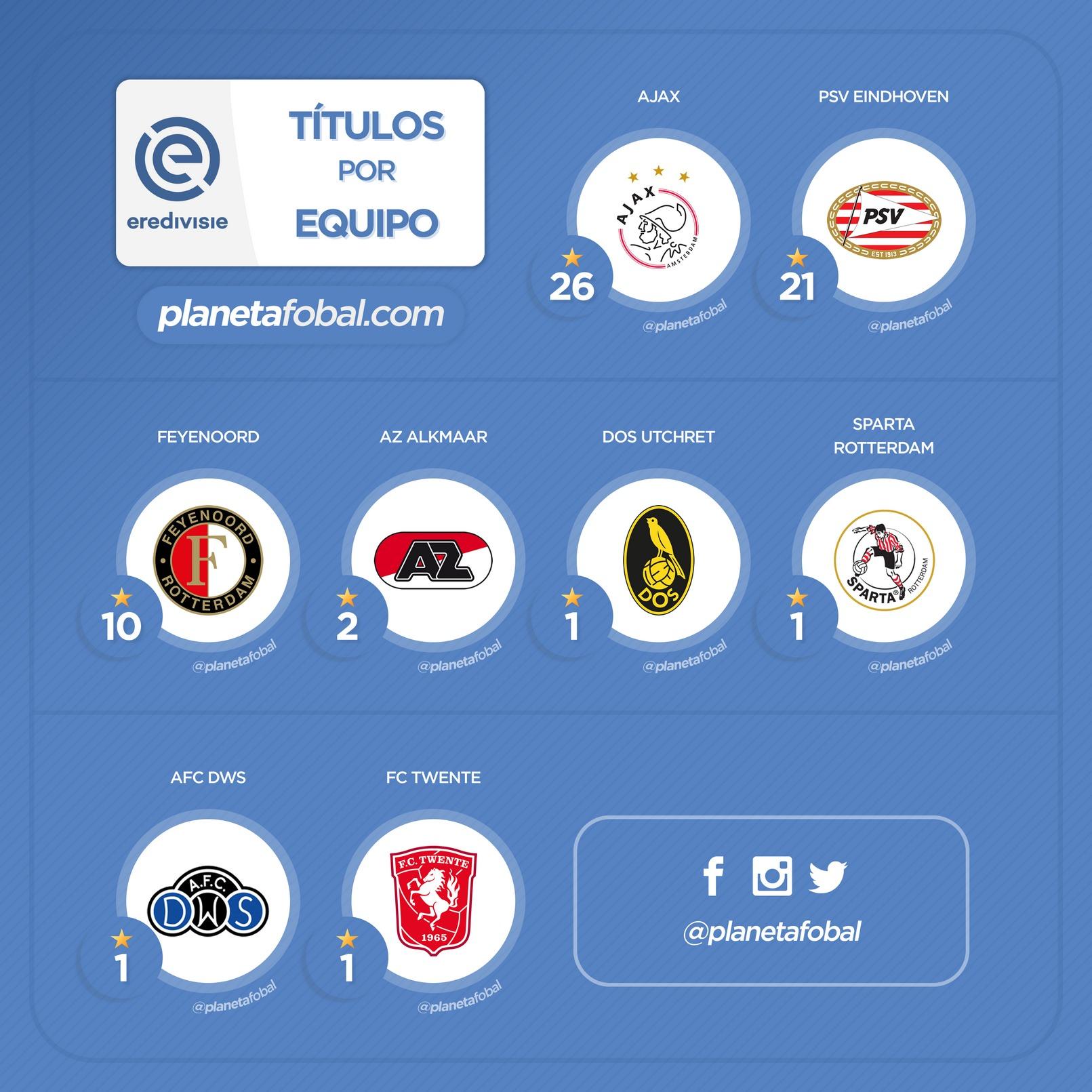 Títulos por club en la Eredivisie de los Países Bajos