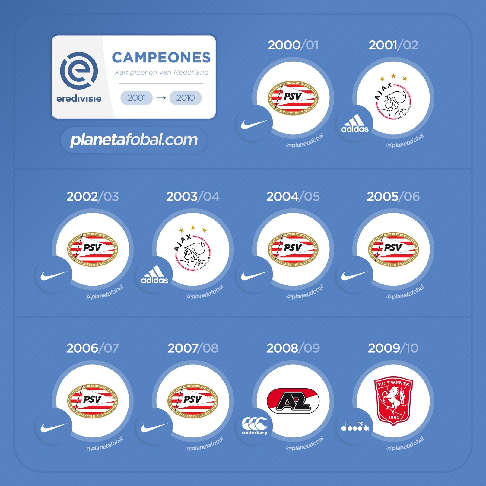 Campeones de la Eredivisie 2001-2010