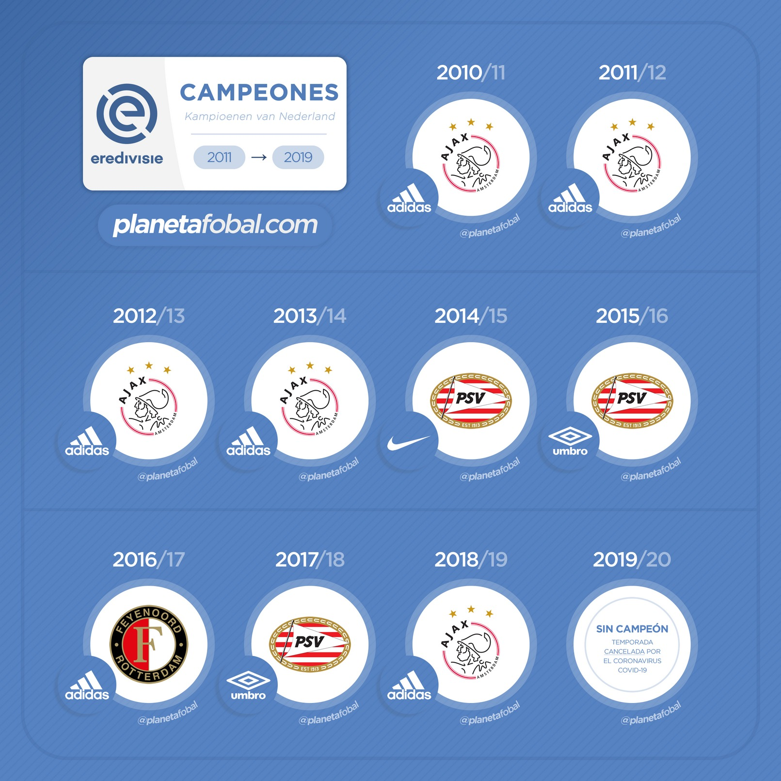 Campeones de la Eredivisie 2011-2019