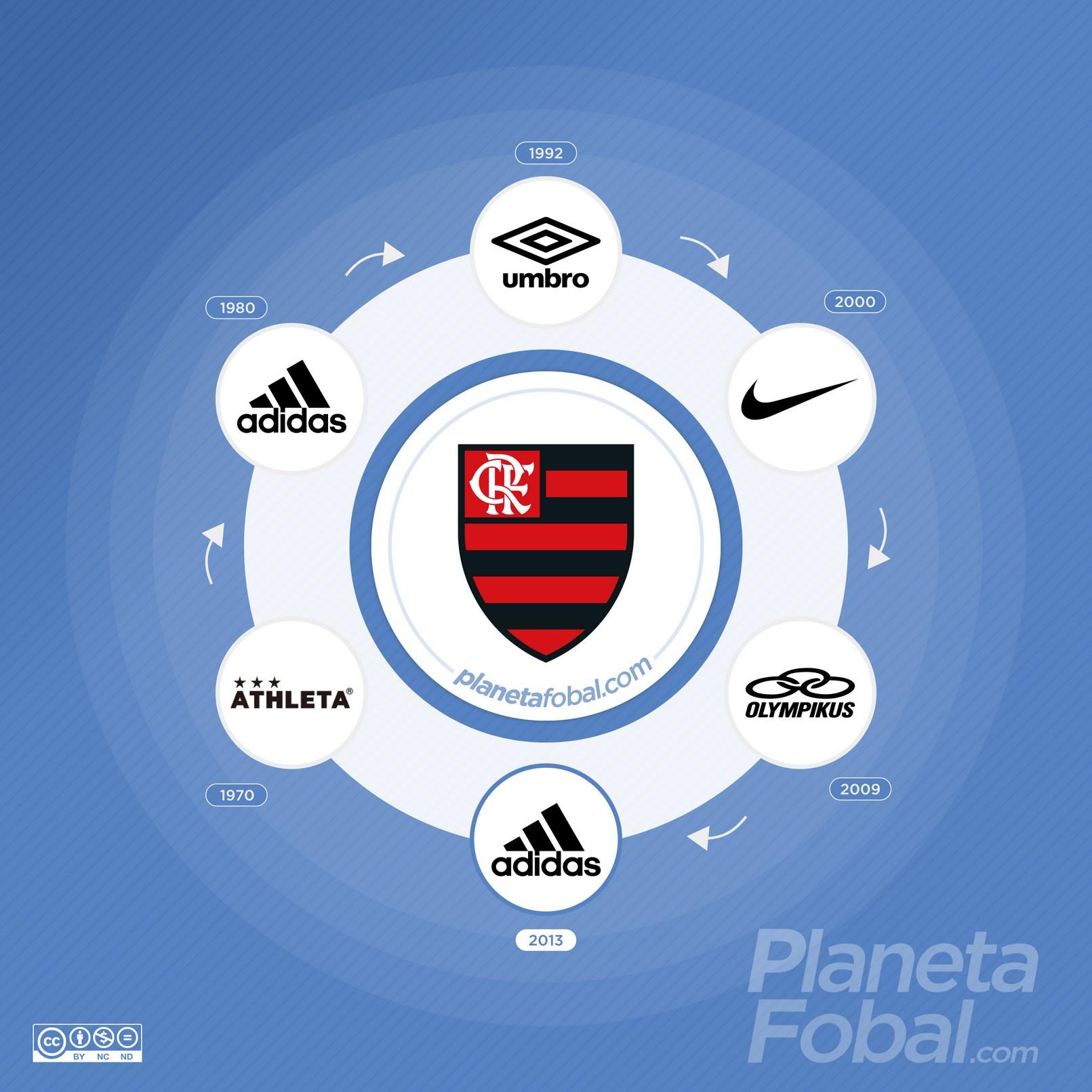 Marcas deportivas que vistieron al Flamengo de Brasil