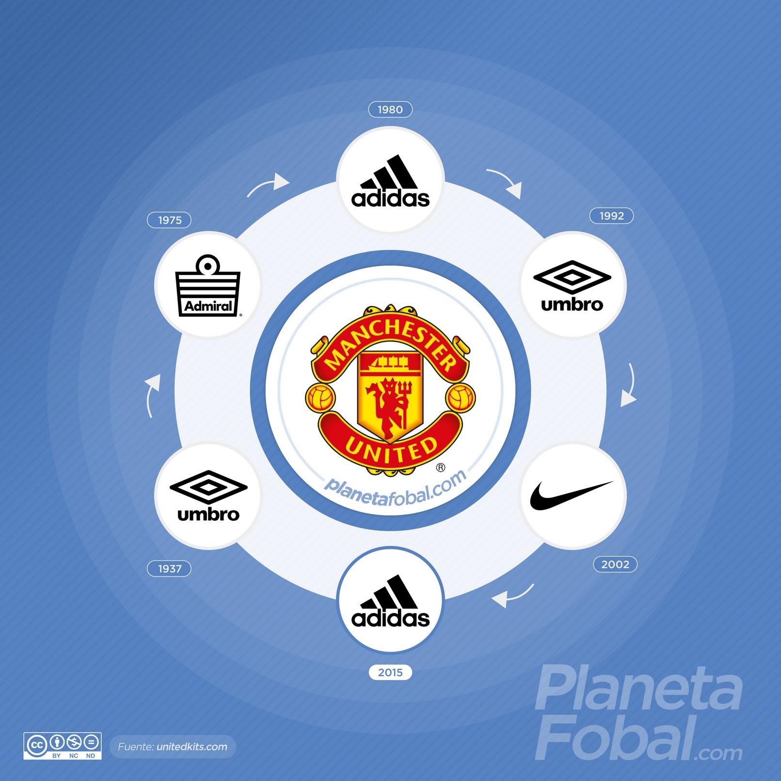 Marcas deportivas que vistieron al Manchester United de Inglaterra