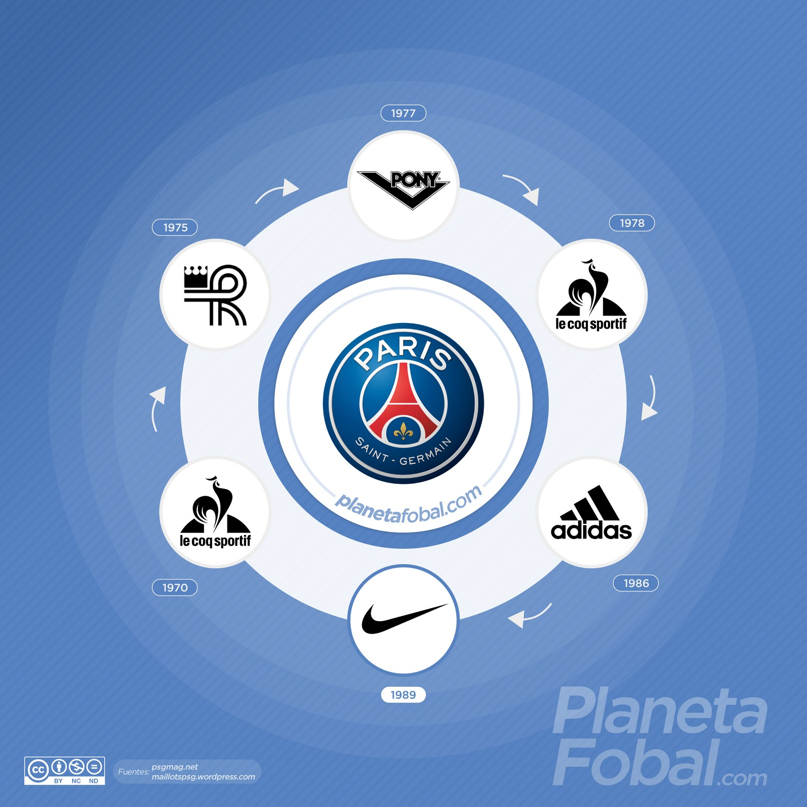 Marcas deportivas que vistieron al PSG de Francia