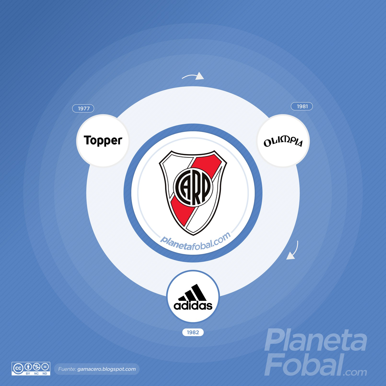 Marcas deportivas que vistieron a River Plate de Argentina