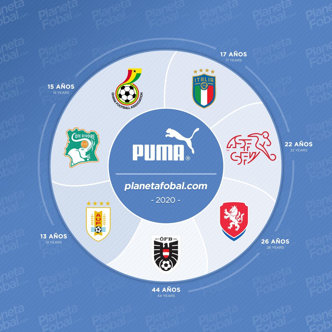 """Las selecciones nacionales que actualmente visten #Puma y llevan más tiempo consecutivo luciendo los """"big cats"""" en sus camisetas"""