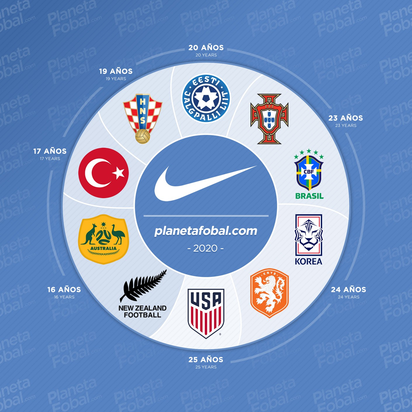 """Las selecciones nacionales que actualmente visten #Nike y llevan más tiempo consecutivo luciendo el """"swoosh"""" en sus camisetas."""