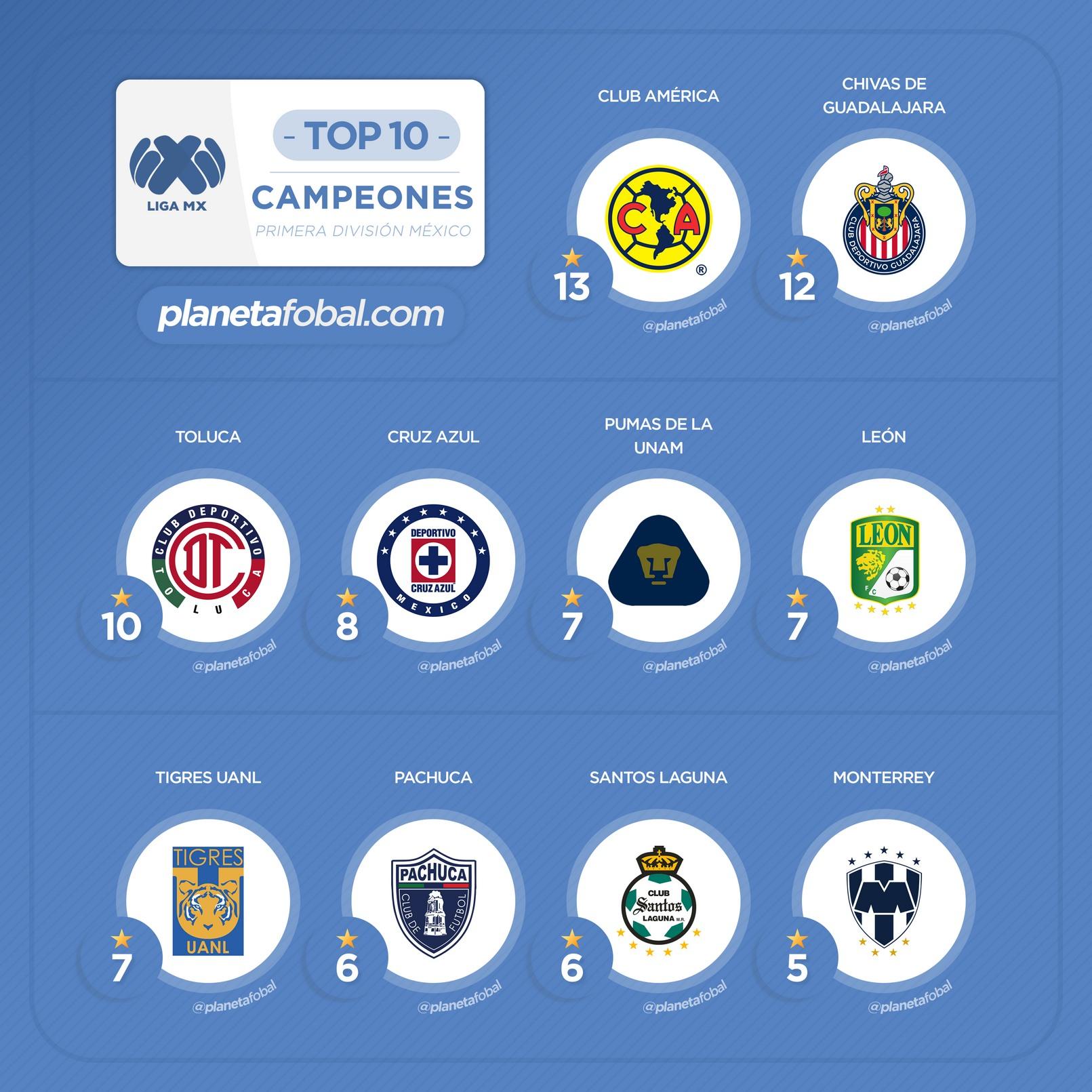 Clubes más ganadores de la Liga MX (México) en la era profesional