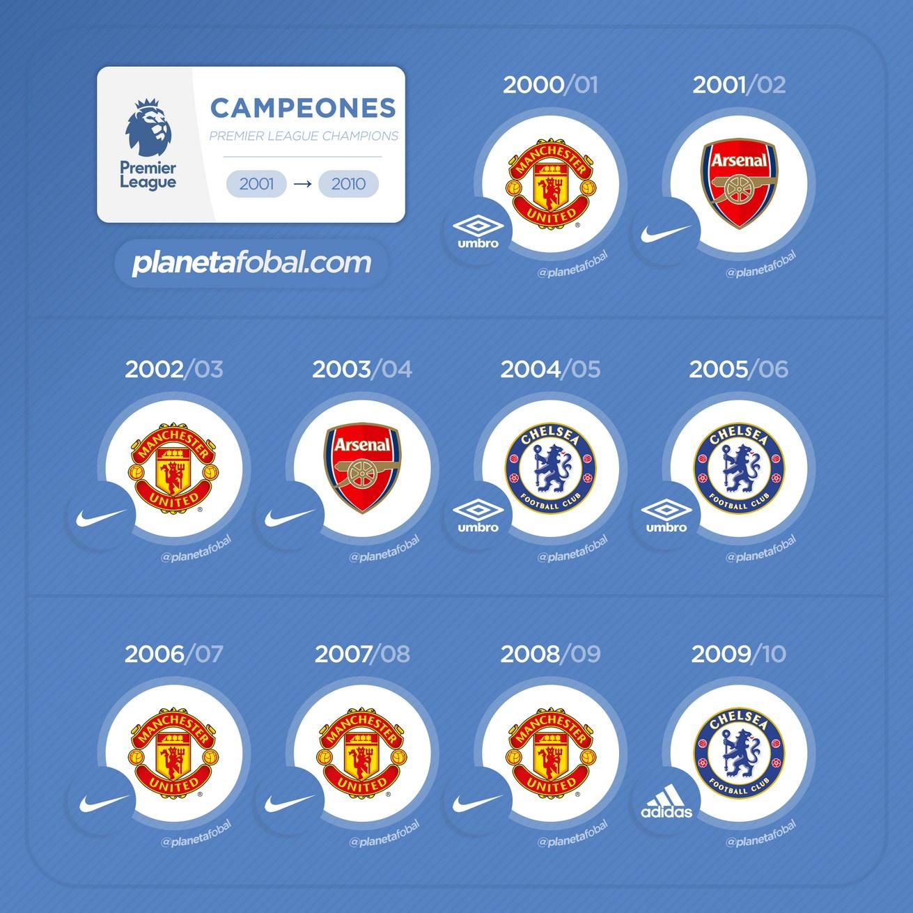 Campeones de la Premier League 2001 - 2010