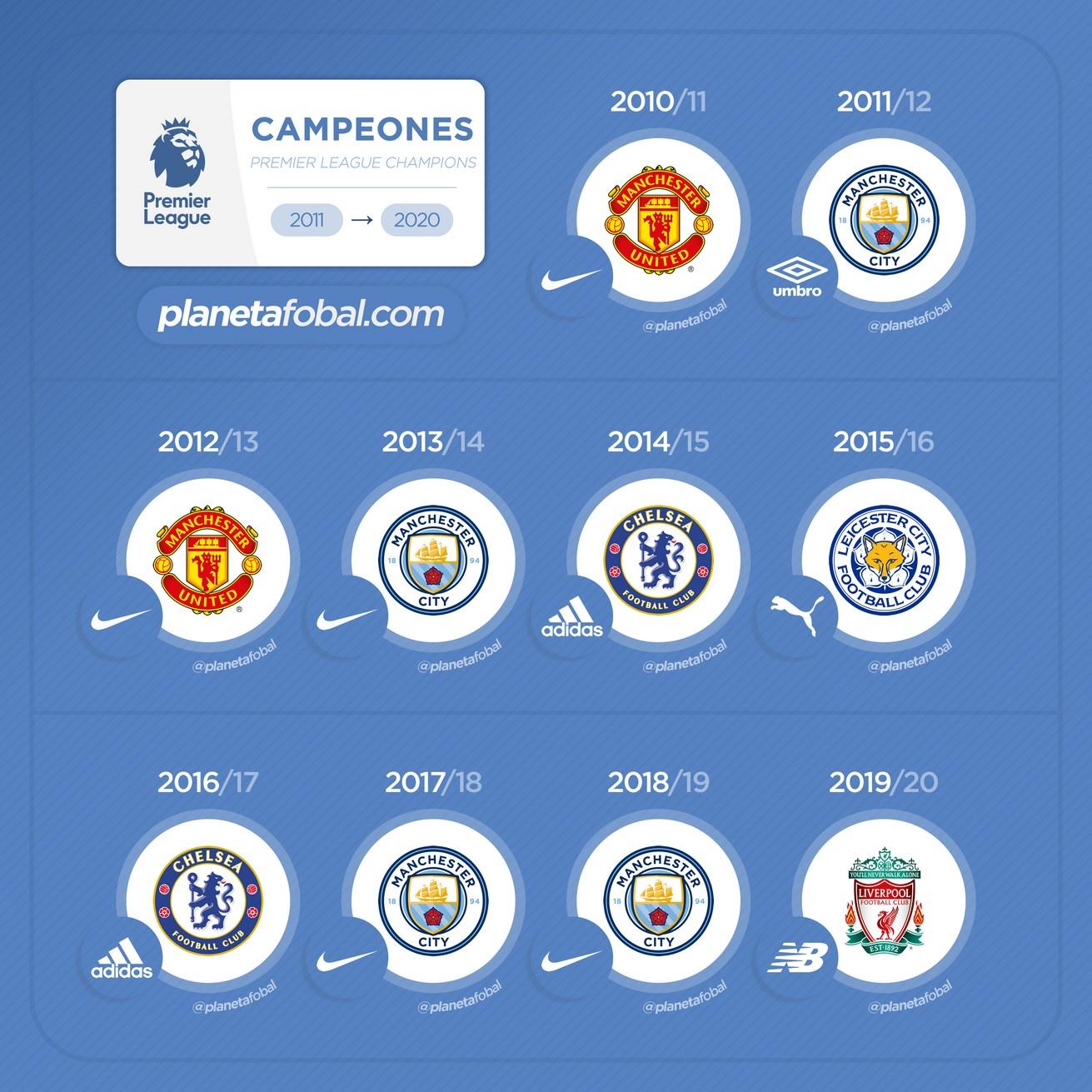 Campeones de la Premier League 2011 - 2020