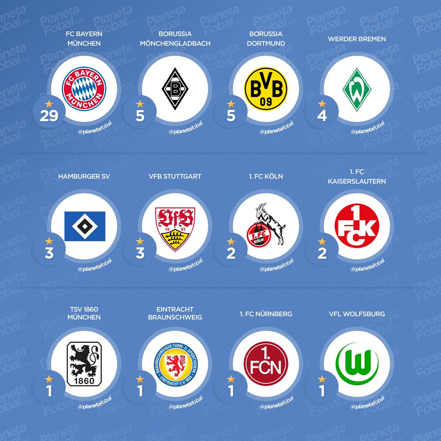 Títulos por club en la Bundesliga