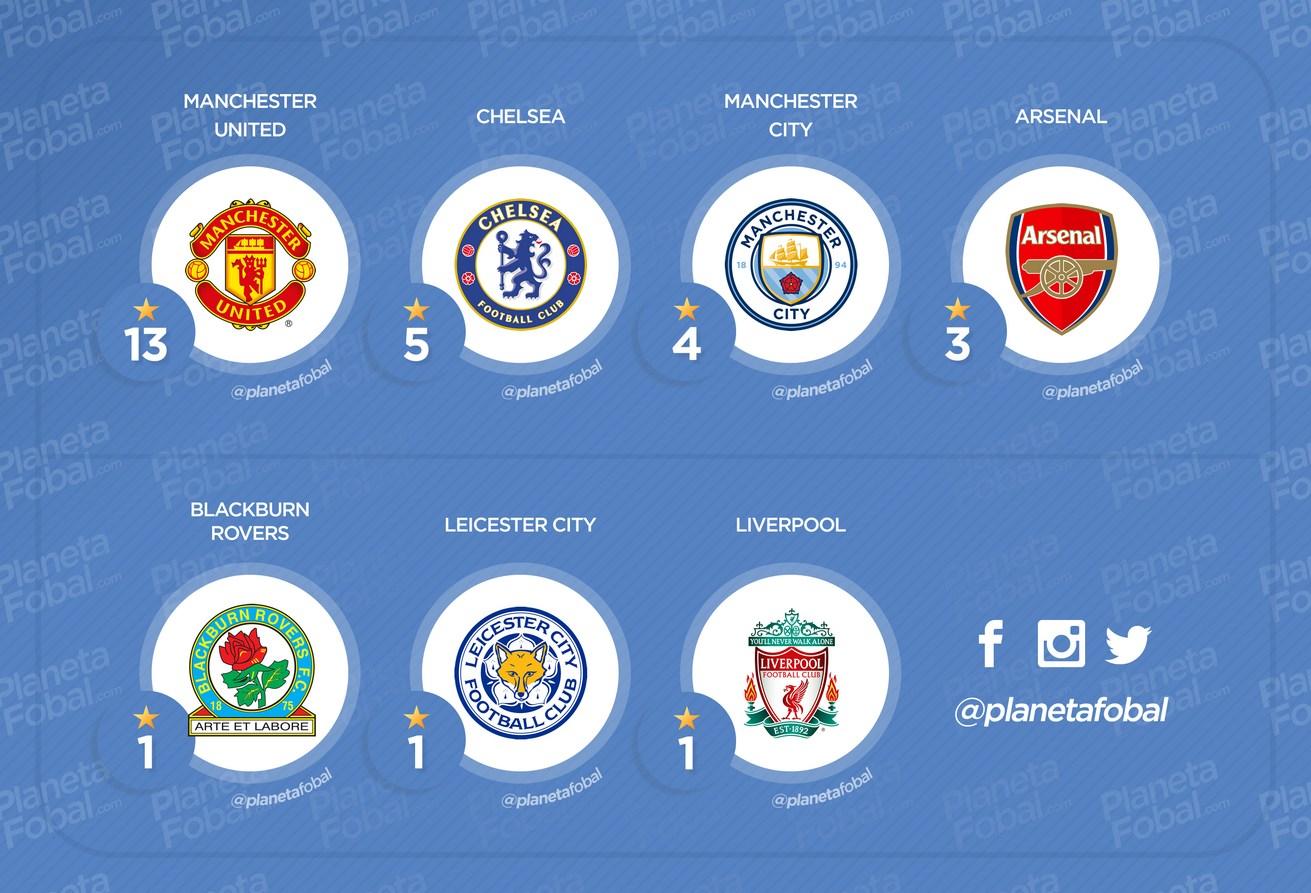 Cantidad de títulos de Premier League por equipo